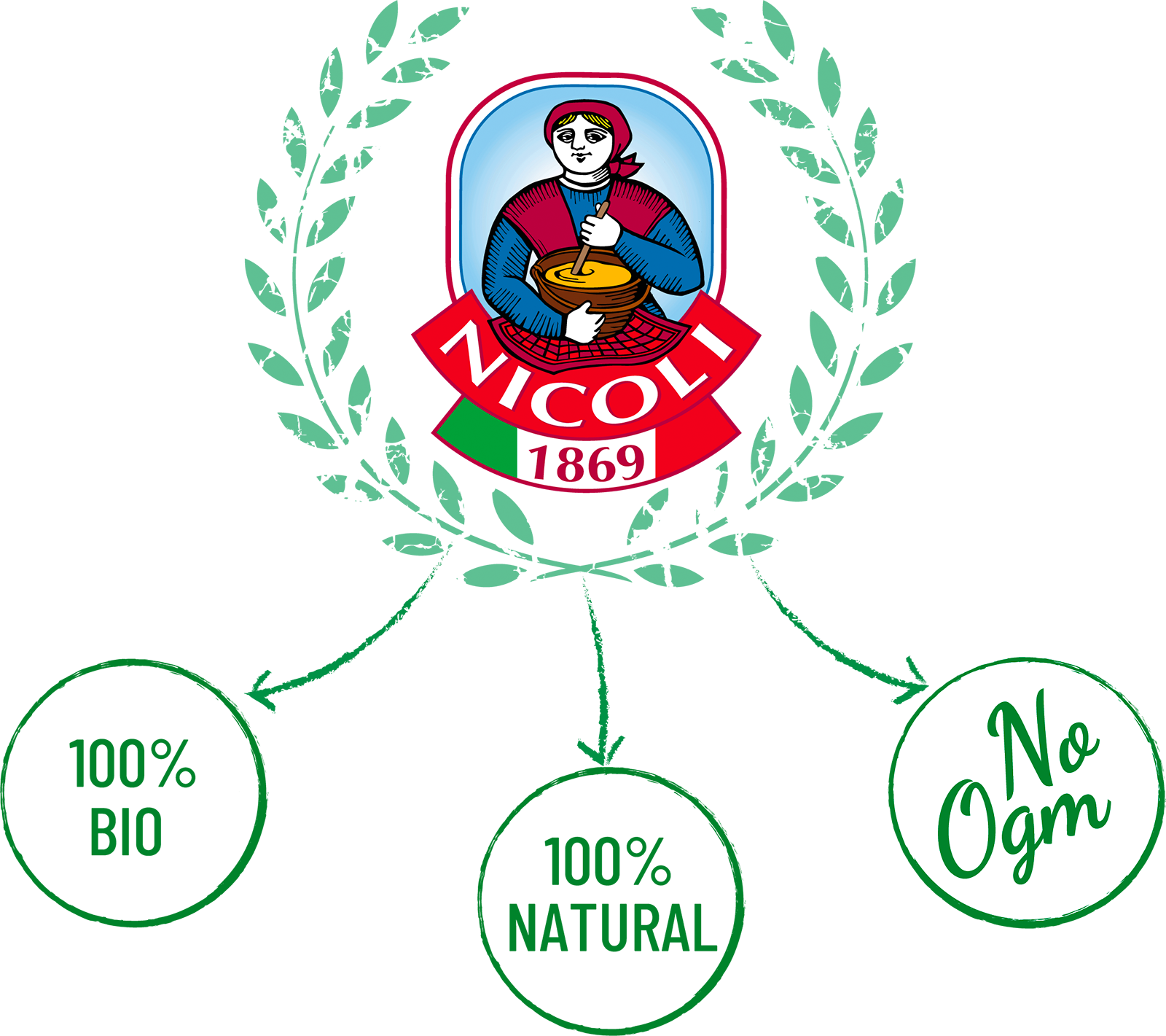 Nicoli Biologico, Naturale, No Ogm