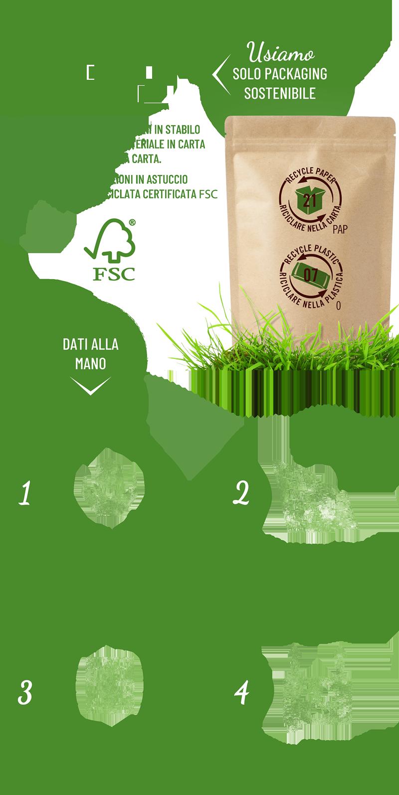 Attenzione Per Il Riciclo E Packaging Sostenibile